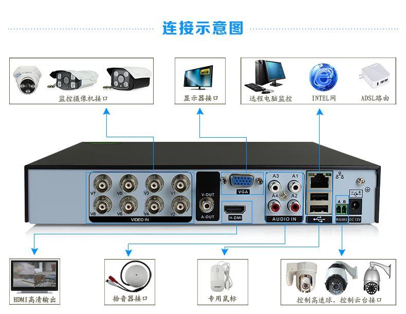 硬盘录像机功能