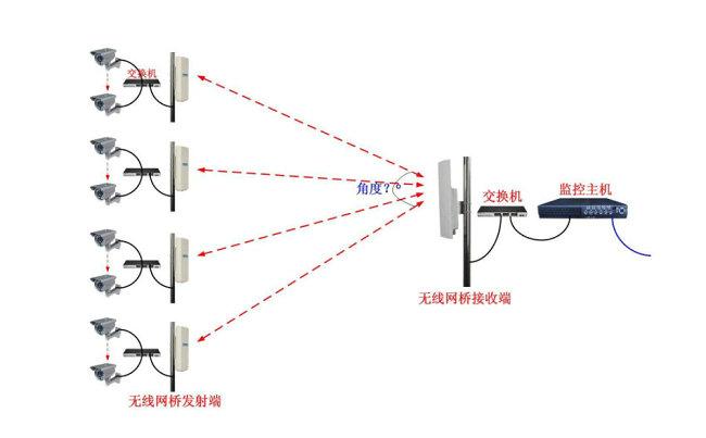 无线视频监控安装拓扑