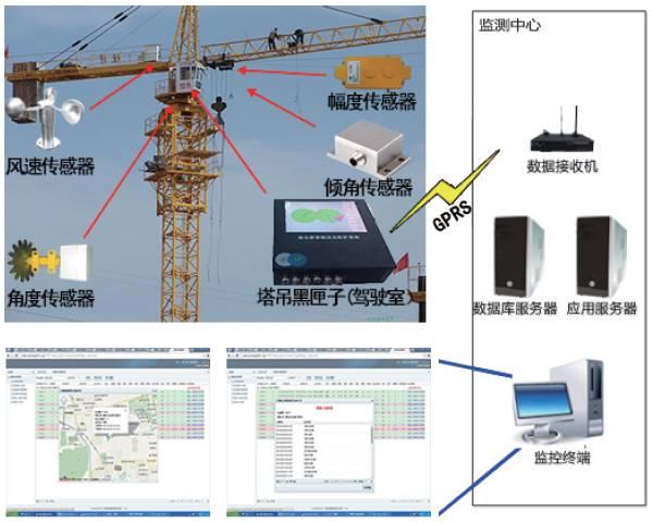 塔吊运行监控系统功能