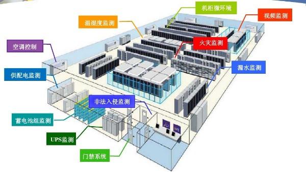 环境监测-机房动力环境监控系统