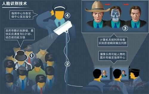 人脸识别技术打击犯罪