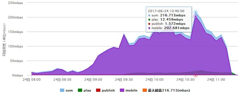 网络传输带宽