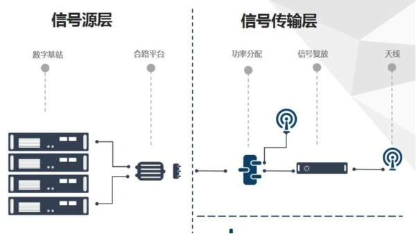 无线对讲系统工作原理