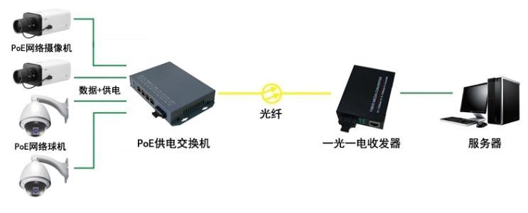 视频监控系统POE供电