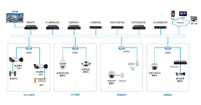四川安防监控系统