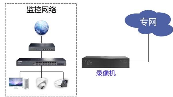 双网口录像机拓扑