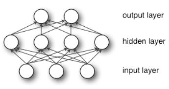 神经网络原理