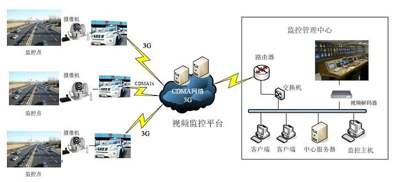 客运站综合安防系统拓扑