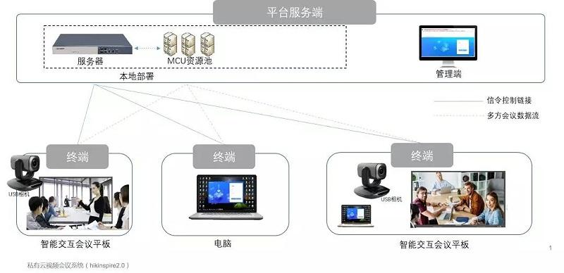 远程会议视频系统架构