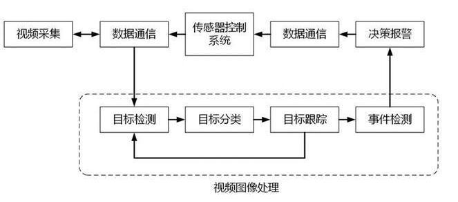 视频监控系统工作流程