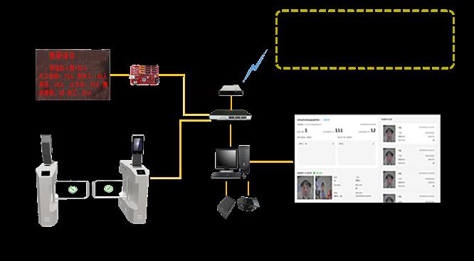 工地实名制人员通道系统方案拓扑