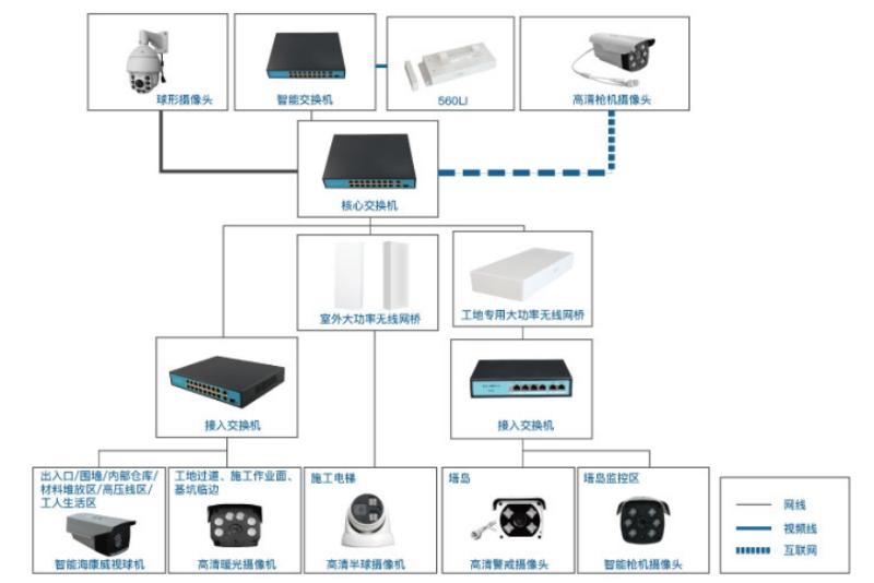 工地无线视频监控系统拓扑