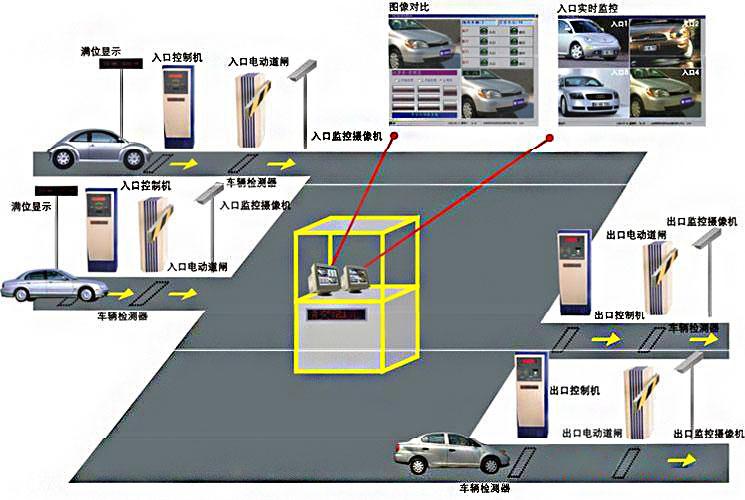 停车场管理系统功能