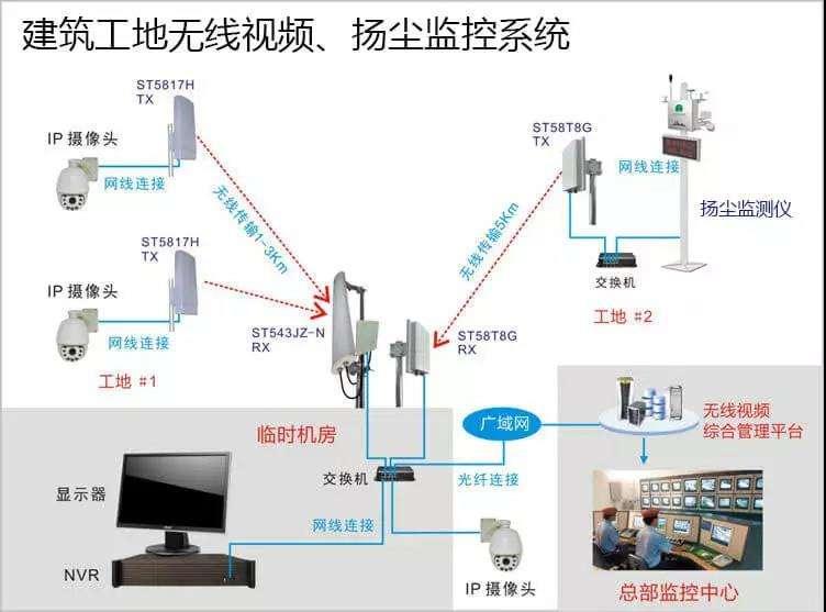 无线视频监控系统拓扑