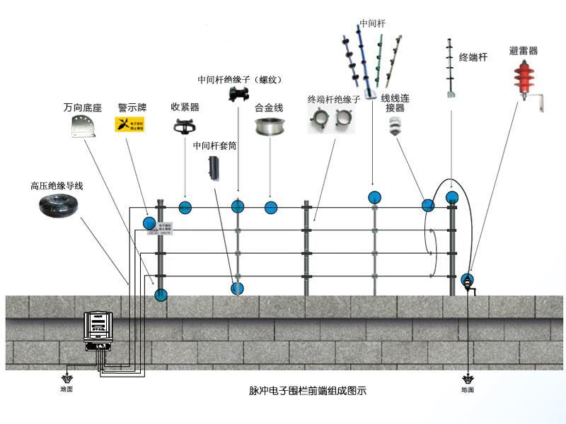 电子围栏前端组成