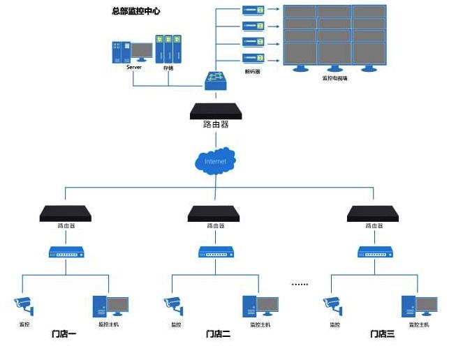 远程监控系统拓扑