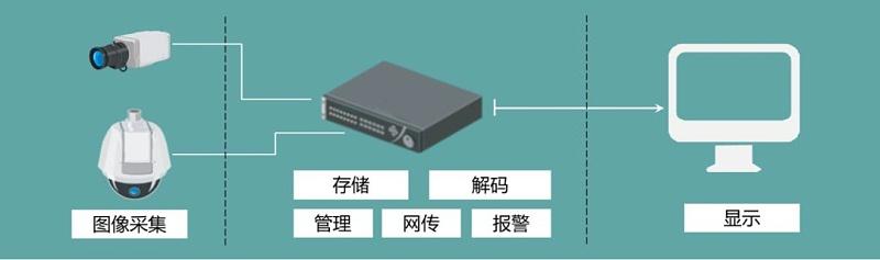 硬盘录像机应用
