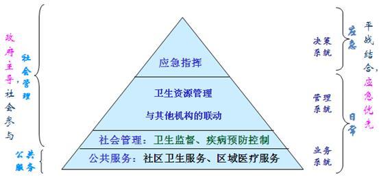 卫生局信息化建设系统