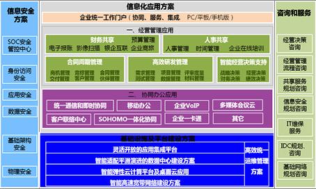 卫生局信息化建设系统方案布置图