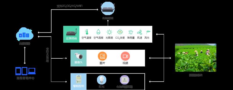 茶园智能监控解决方案架构