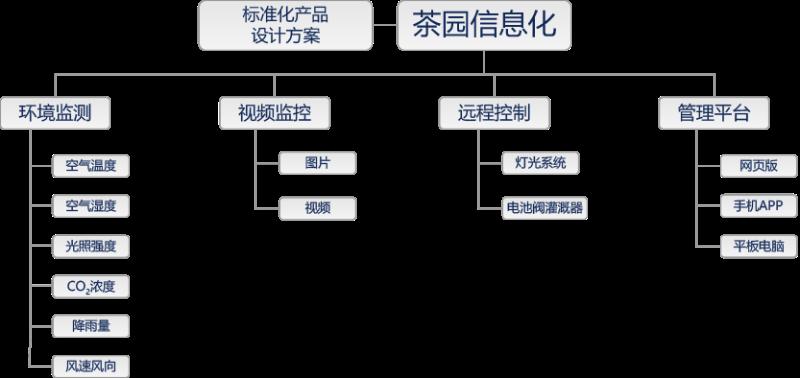 茶园智能监控方案拓扑