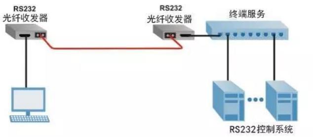 光纤收发器应用