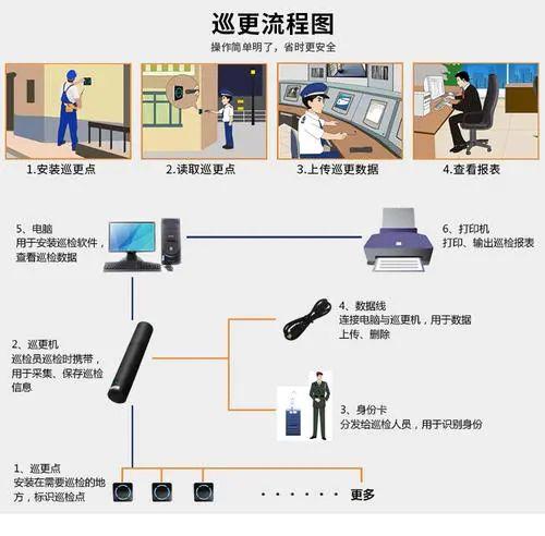 電子巡更系統工作原理