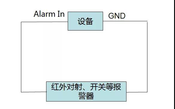 录像机报警输入输出接口接线