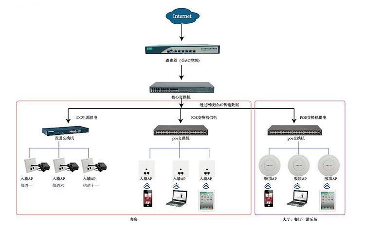 无线AP系统拓扑