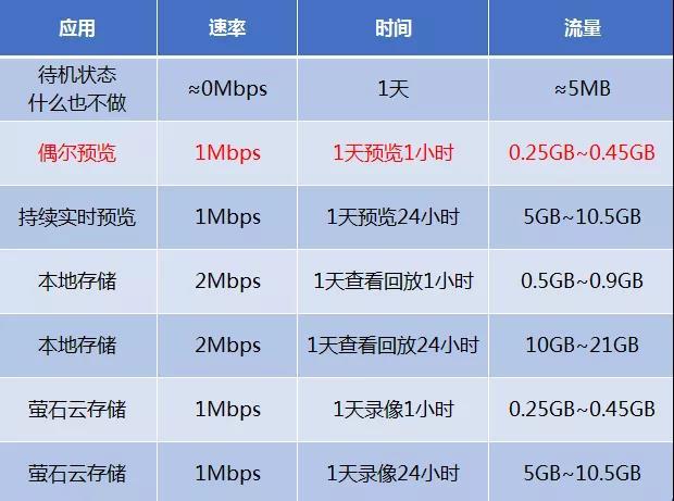 萤石4G摄像头流量消耗