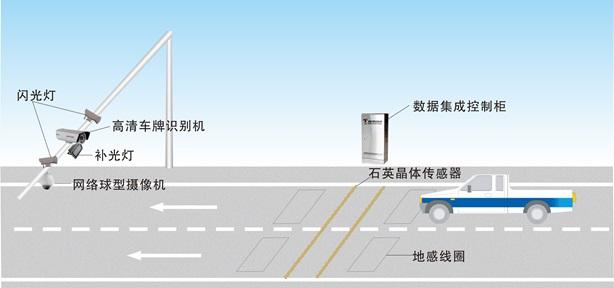 公路一体化自动治超系统
