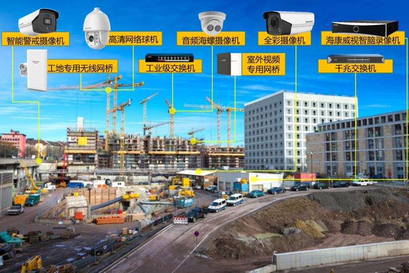 智慧工地视频监控解决方案