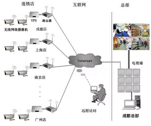 连锁店远程视频监控拓扑